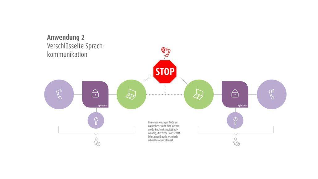 Anwendung 2 verschlüsselte Sprachkommunikation
